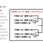 【画像】プロ野球2リーグ2地区制16球団構想が固まるwwwwww