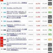 【朗報】エースコンバット7さん、シリーズ最高の初週20万を記録