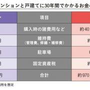 「マンション」と「戸建て」、3000万円の物件でかかる生涯コストはどっちが高い?